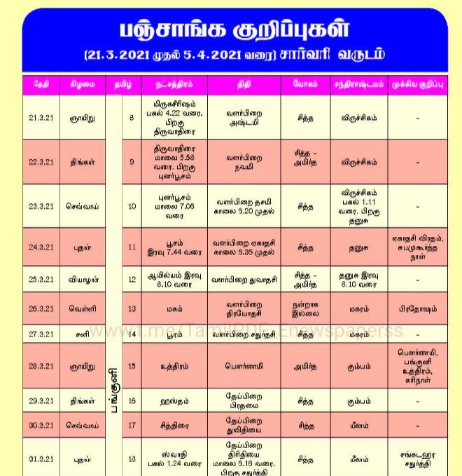 பஞ்சாங்க குறிப்புகள் (மார்ச் 21 முதல் ஏப்ரல் 5 வரை) Astrology