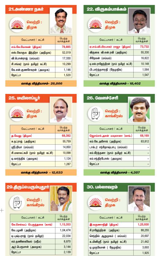 தமிழக சட்டப்பேரவை - தேர்தல் முடிவுகள் 11