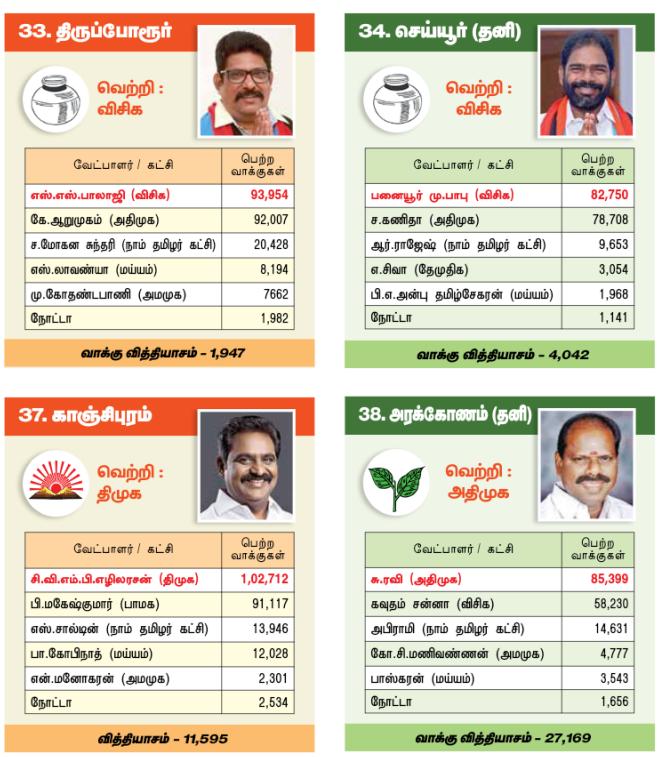 தமிழக சட்டப்பேரவை - தேர்தல் முடிவுகள் 13