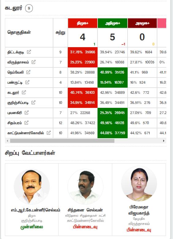 தமிழ்நாடு - தேர்தல் - மக்கள் தீர்ப்பு நிலவரம் Image-23